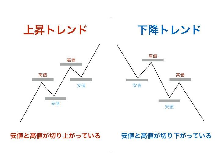 ダウ理論を使ってどのように相場を見分けるのか