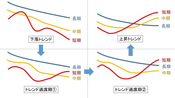 3本の移動平均線を使って相場を読む