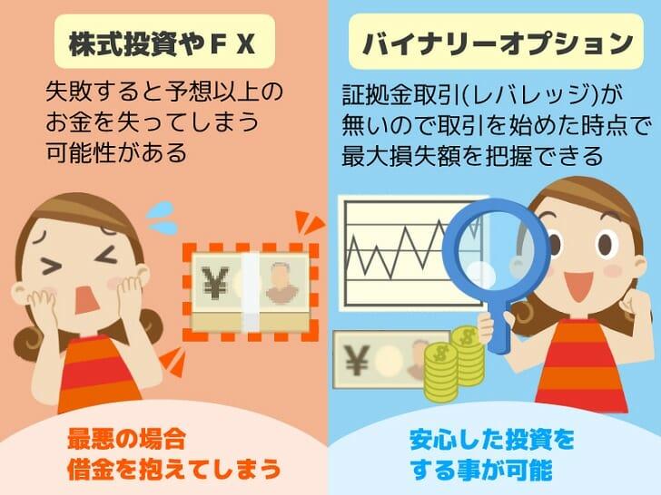 バイナリーオプションとFXの違いと戦略