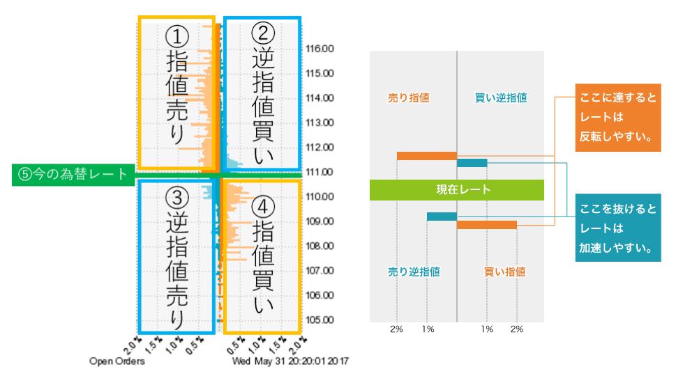オアンダジャパンのオープンオーダー詳細