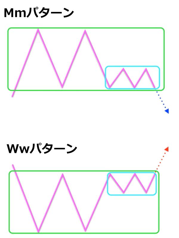 Mmパターン・Wwパターン