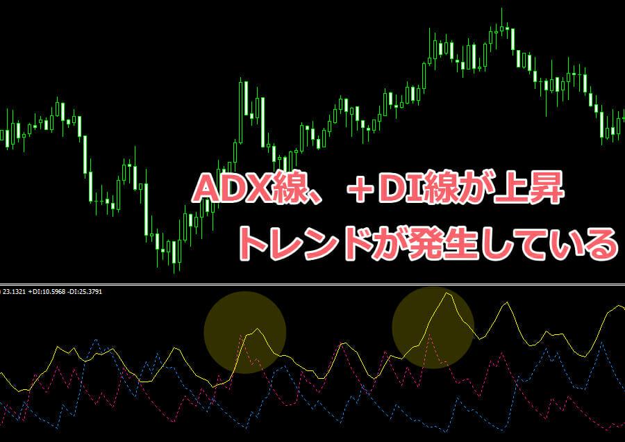 ADX線を使ったトレンドの確認方法1